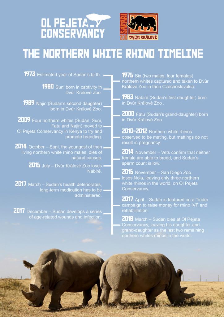 NWR_Timeline
